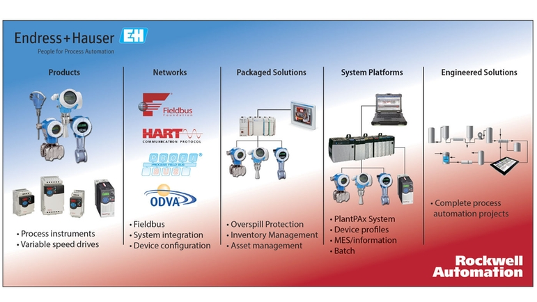 Device integration: Combined competencies deliver premier integration.