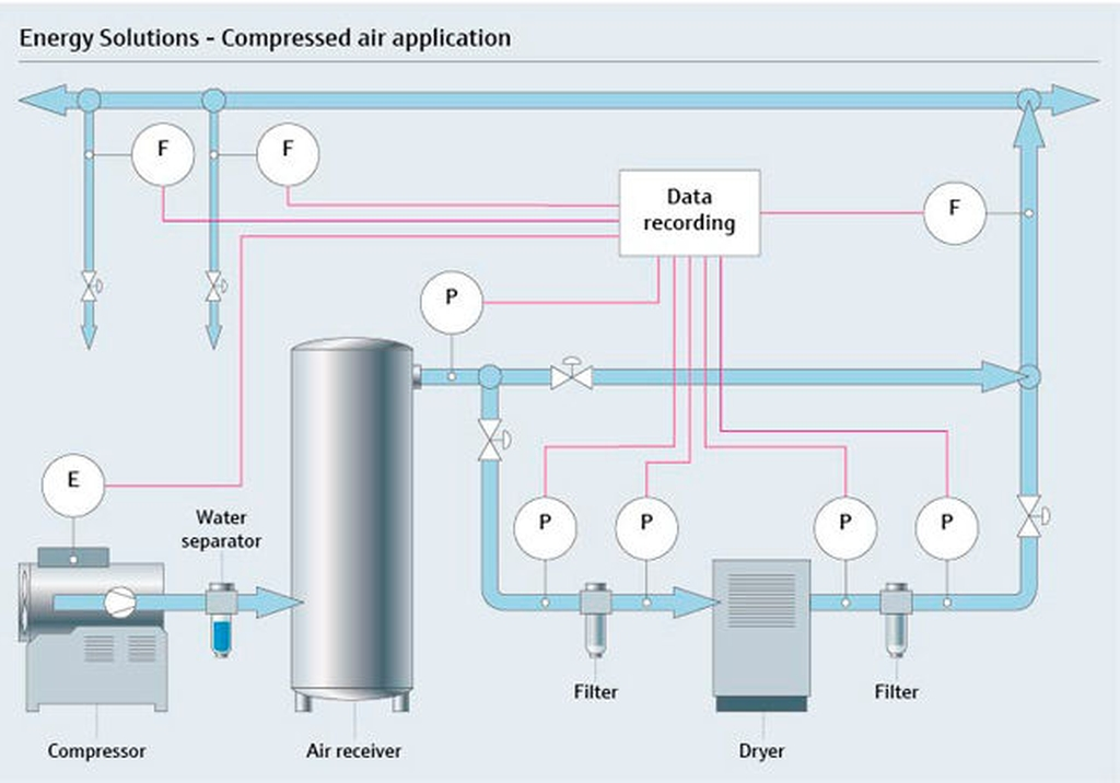 Smart scale energy solutions for compressed air systems