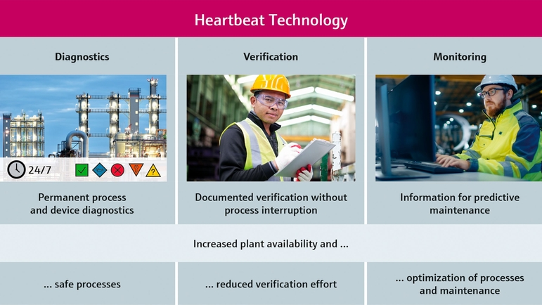 Enable predictive asset maintenance with instrumentation that offers self-diagnostic functions